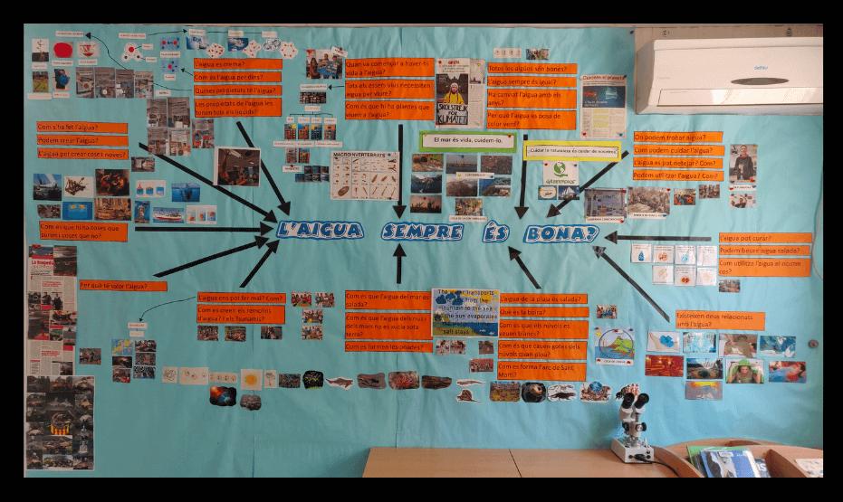El treball per projectes: Aprenentatge basat en projectes. Mapa conceptual