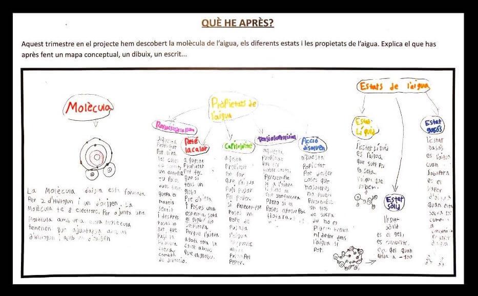 L'aprenentatge basat en projectes. Avaluació, mapa conceptual, continguts